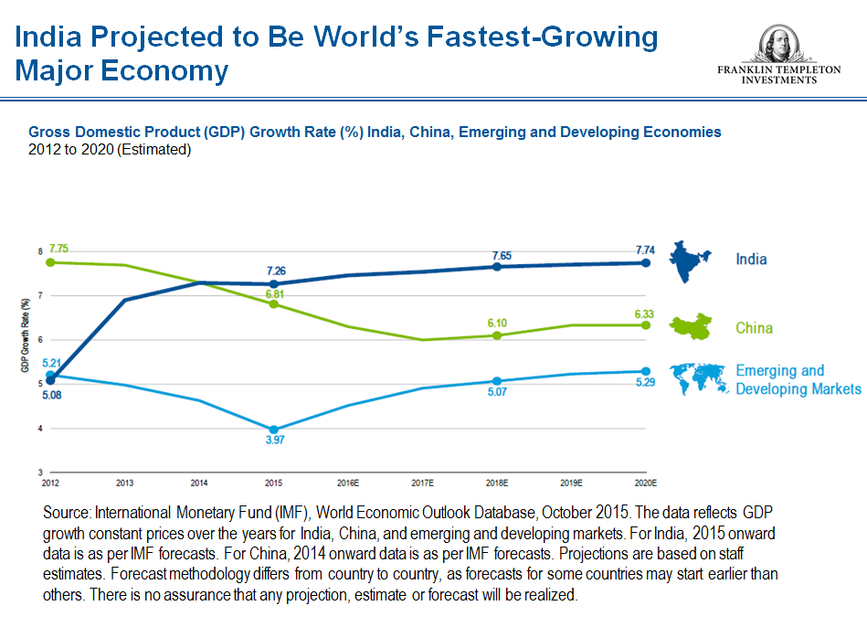worlds fastest growing major economies - 949×686