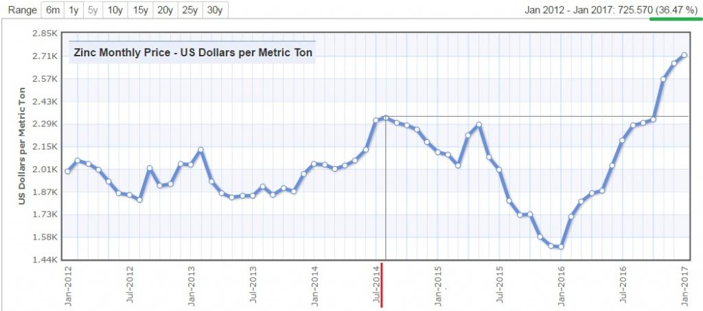 Цены на природный газ форекс forex forecasting indicators