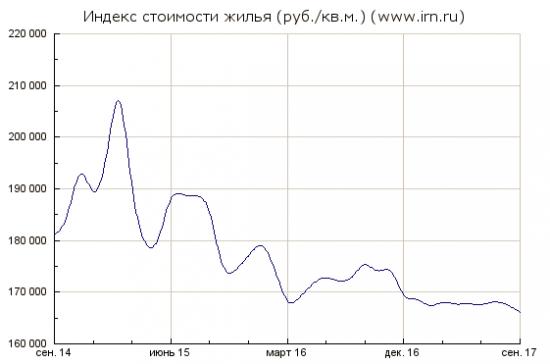 Недвижимость за 3 года в РФ цена