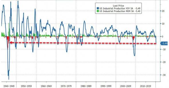 ФРС США (Нью-Йорк):Промышленность коллапсирует с рекордной скоростью - крах 2008 года превзойден в разы