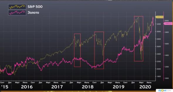 Большинство аналитиков прогнозируют  падение индекса S&P 500 после поражения Трампа  на президентских выборах.