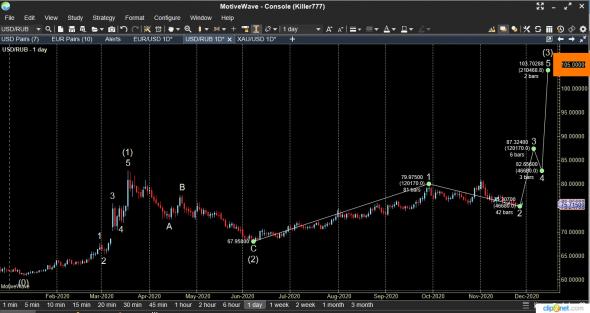 Золото завершает коррекцию, рубль дешевеет и падает на 105