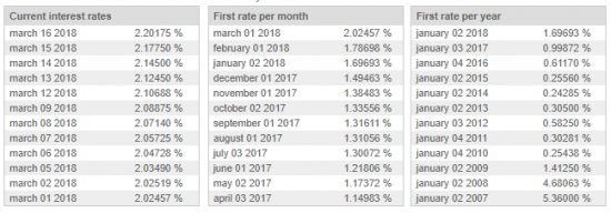 3 Month LIBOR Rate: march,16,2018=2.20 %