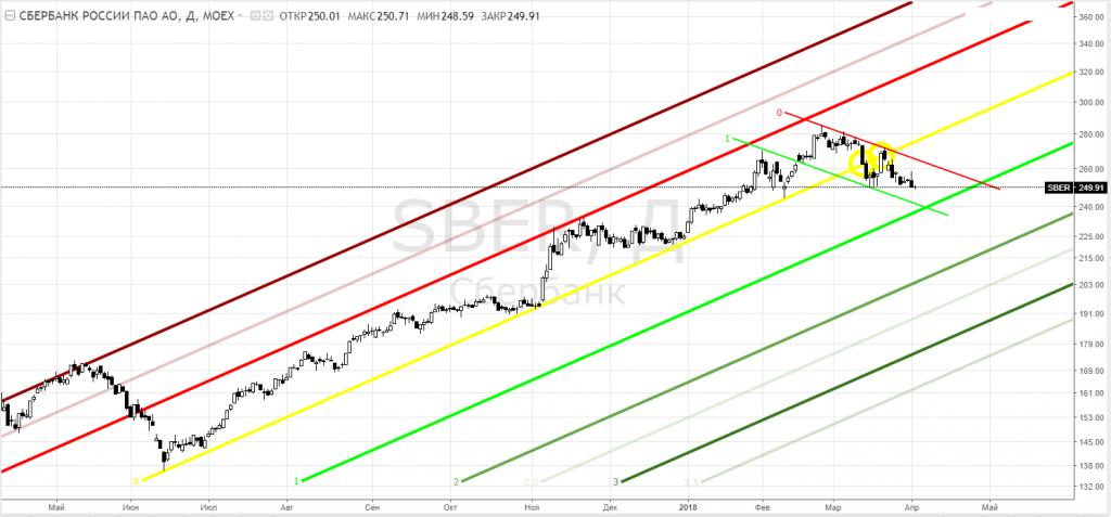 Форум сбербанка акции http pforexmufpa 16mb com forex-rates-yabb html new thread