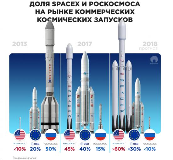 """Почему """"Ангара"""" никогда не победит Falcon 9"""