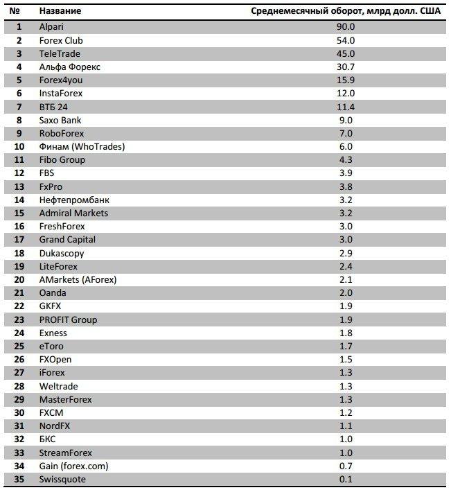 Рейтинг форекс брокеров россии 2015 торговая стратегия форекс bat atr
