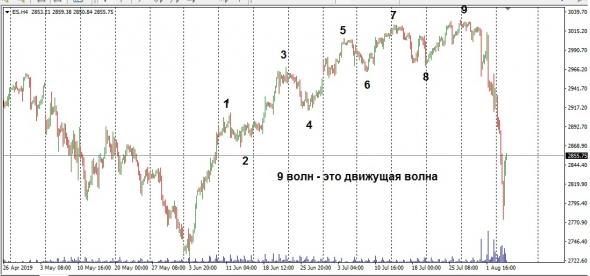 S&P 500. EWA.V-АНАЛИЗ по трейдерской логике 190806.
