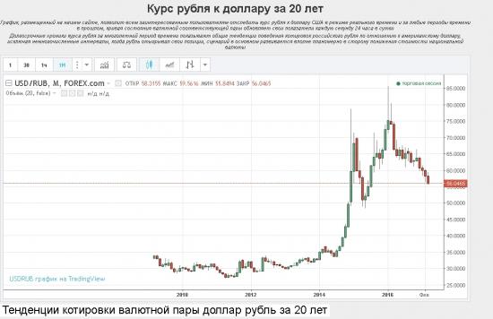 Курс рубля рф кдоллару сша форекс