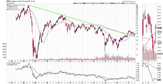 российский рынок глазами валютных инвестиций