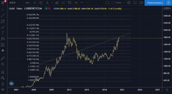 Пристегнитесь золото начало падать..