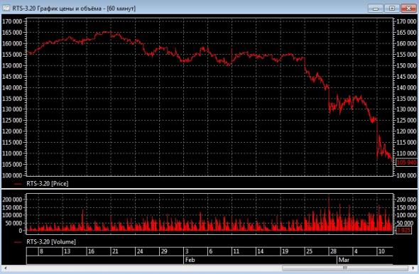 Россия лучше подготовлена к снижению цен на нефть