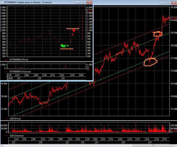 Рубль показывает устойчивость...