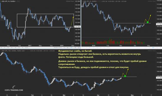 Мысли по рынку нефти и валютам. Скрины планов на неделю.