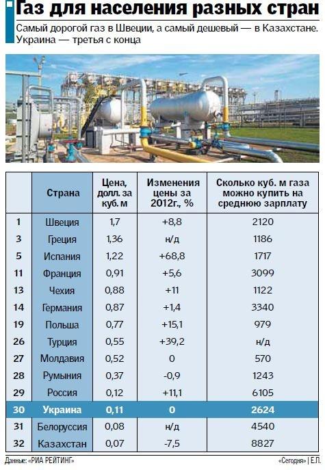 лимиты на газ для предприятий