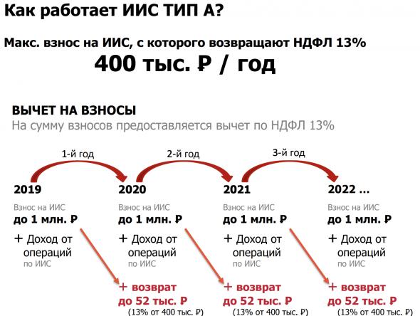 Как легально не платить налоги/налоговые льготы в 2020 году