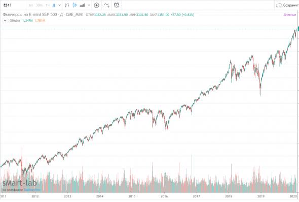Отличия случайного графика от биржевого