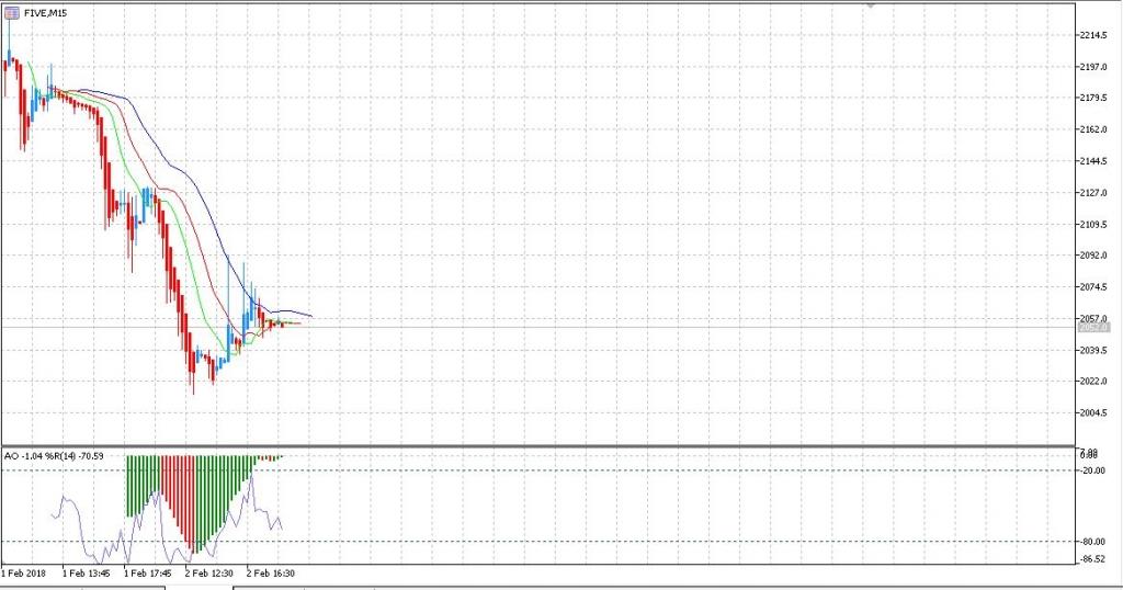X5 retail group акции на ммвб 100 гарантия сигналов на forex