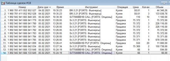 Разгон депо, опционы, СИшка, 05.02.2021.