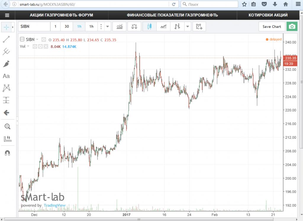 определяется форум акций газпрома сегодня обязанности: Уборка служебных