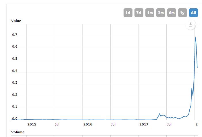 Самые прибыльные криптоинвестиции в январе Stellar