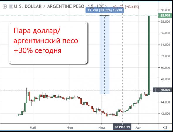 Аргентинцы скупают биткоины из-за падения национальной валюты