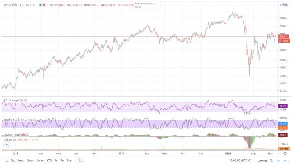 Хайп вокруг байбэков, или Почему байбэки не нужны долгосрочным инвесторам?