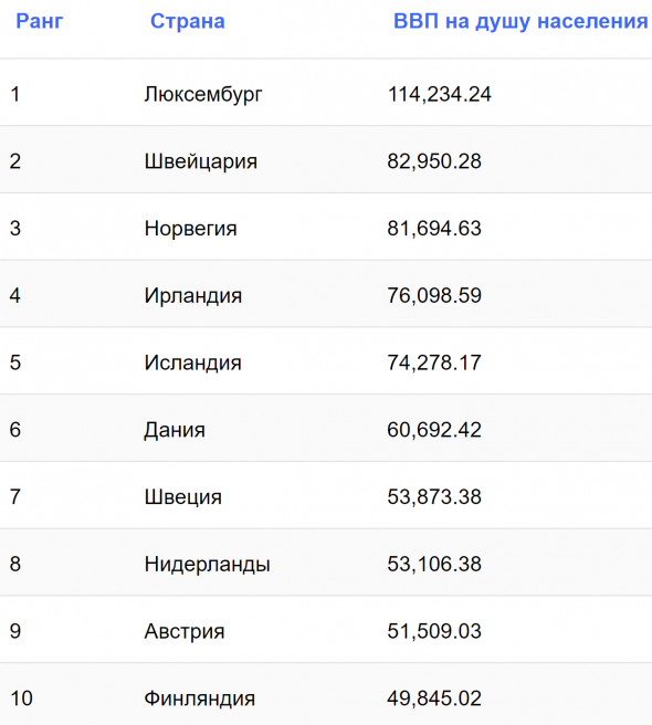 Самые богатые страны Европы.