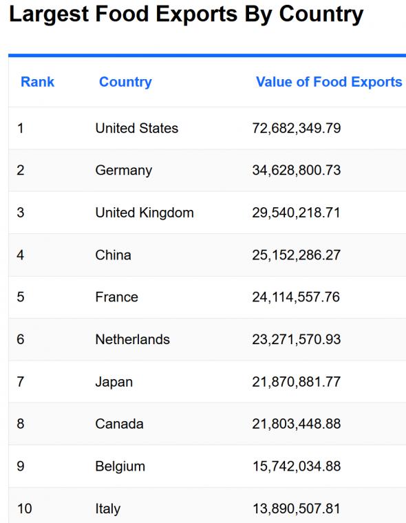 Какие страны экспортируют больше всего продовольствия?