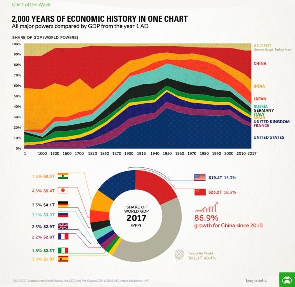 2000 лет экономической истории в одном графике.