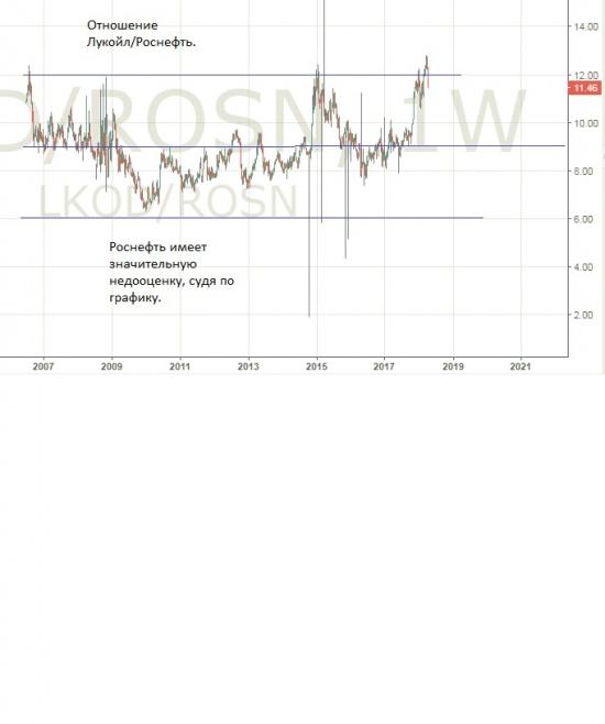 Парадокс выручки Лукойла и Роснефти. Как такое возможно?