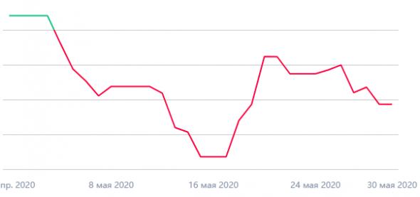 Мои итоги мая 2020: -12%