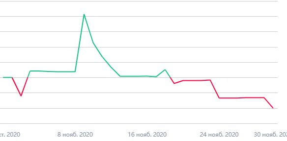 Мои итоги 2020-11: -11%