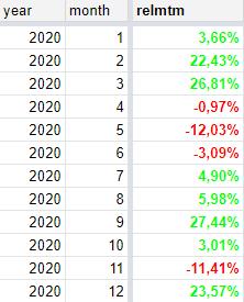 Мой 2020: +117% (план выполнил)