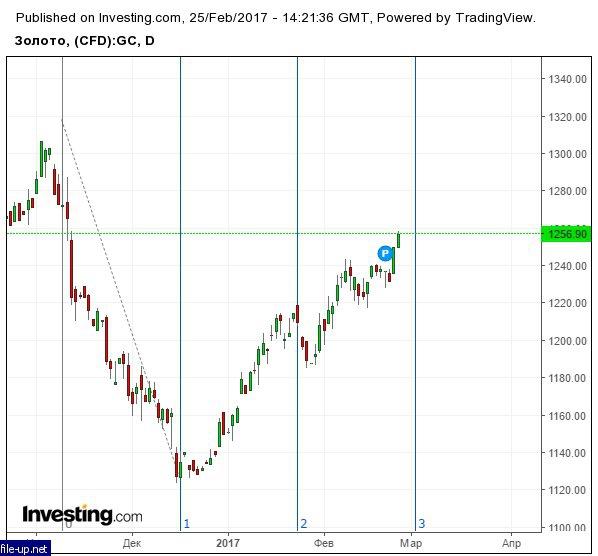 Прога спираль фибо на форекс russian ruble