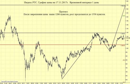 Индекс РТС  перспективы