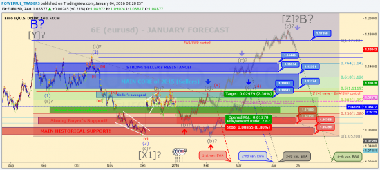 https://www.tradingview.com/chart/EURUSD/dWL3r1iS-6E-eurusd-JANUARY-INTRADAY-FORECAST/