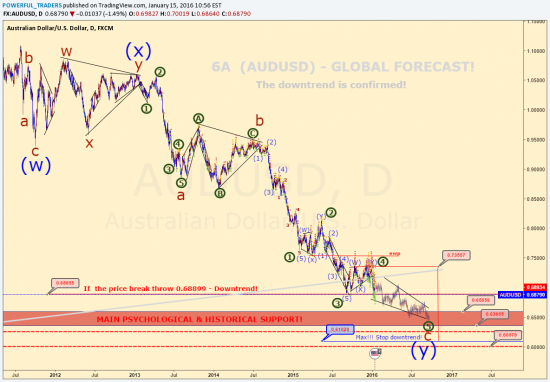 https://www.tradingview.com/chart/AUDUSD/Pb6AyRDZ-6A-AUDUSD-GLOBAL-FORECAST/