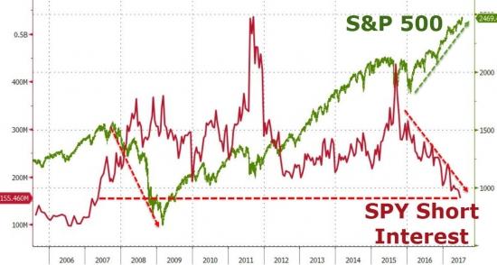 """Рыночный """"паралич"""" подтвердился – выдавленные шорты и озабоченные лонги бегут от акций"""