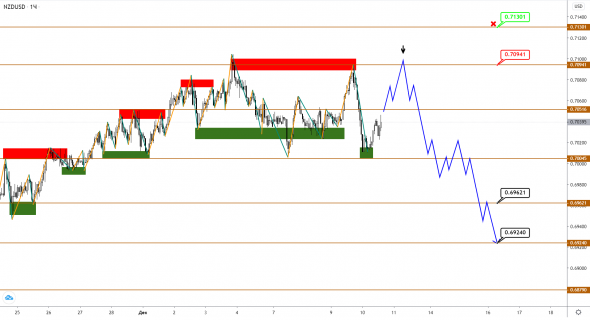 AUDUSD / NZDUSD: the top is marked, correction is possible ahead