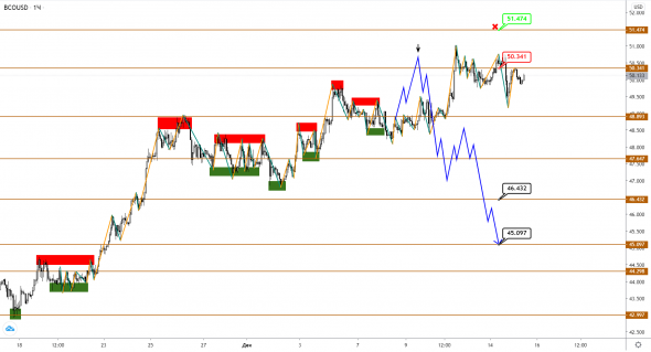 Pause before break: local extremum for Brent oil is marked