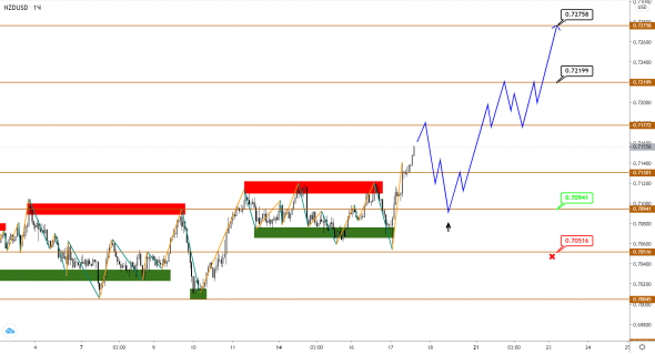 AUDUSD / NZDUSD: instead of correction, we got consolidation, growth continues