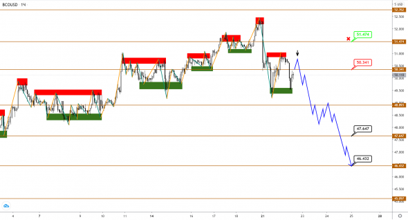 USDCAD began to rise following the decline in oil BRENT