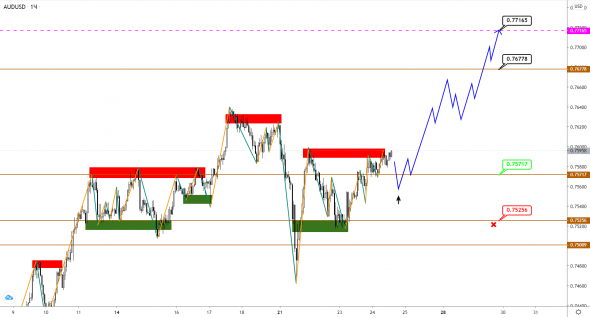 AUDUSD / NZDUSD: pairs went into the pre-New Year sideways