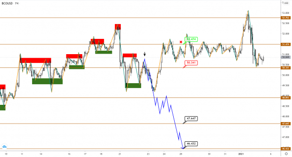 BRENT oil continues to grow and puts pressure on USDCAD