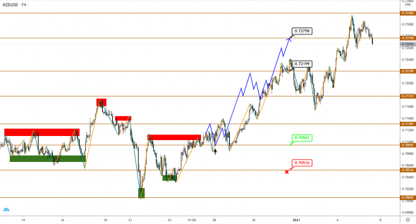 AUDUSD / NZDUSD: there are more and more reasons for starting a technical correction