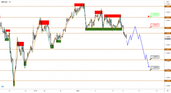 EUR, GBP and JPY: uptrend is over, correction ahead