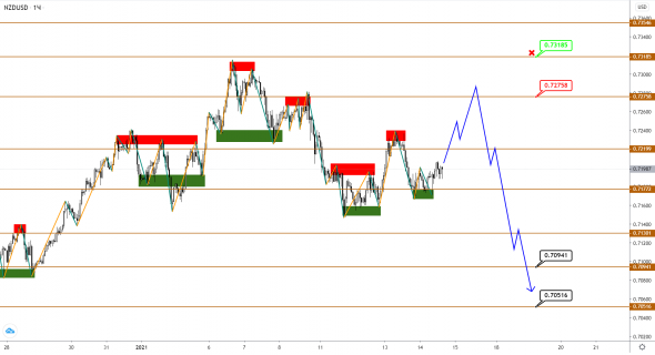 AUDUSD / NZDUSD: downward correction seeks strength to continue