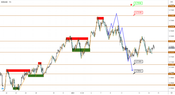 AUDUSD / NZDUSD: downward correction is looking for strength to continue