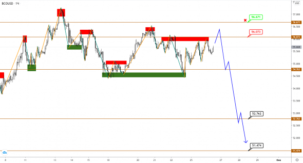 Brent and USDCAD are trading in a range