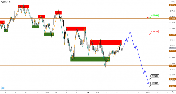 AUDUSD / NZDUSD: moving south with difficulty